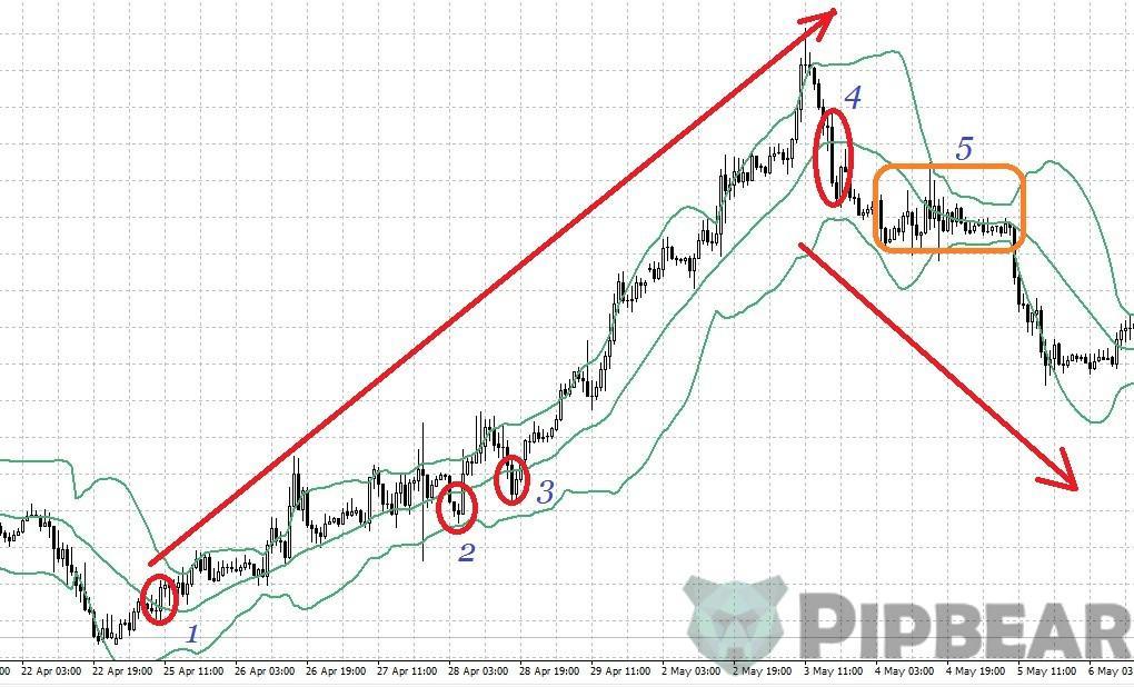 BB indicator strategy