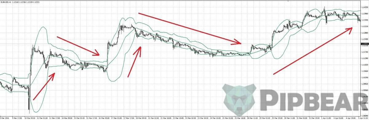 how to use bollinger bands indicator