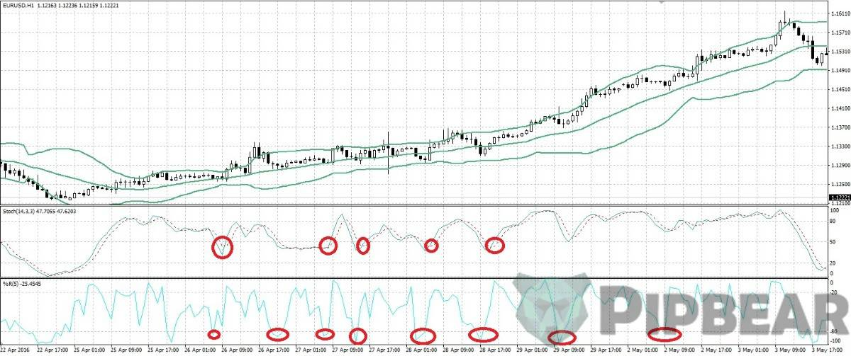 bollinger bands with outher indicators