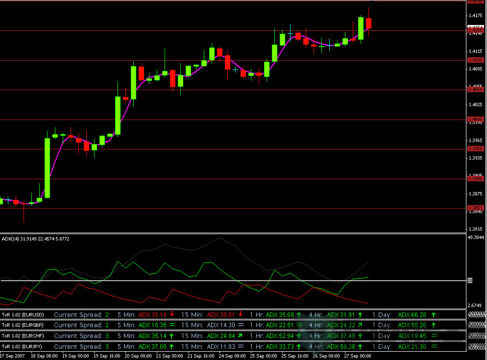 ADX multicurrency indicator