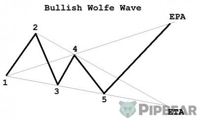 bullish wolfe pattern
