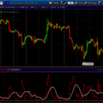woodie CCI indicator trading strategy