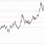 FIbonacci retracement