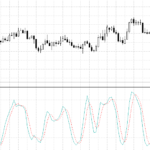 How to trade with stochastic oscillators