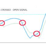QQE indicator open signal