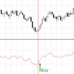 RSI oversold position