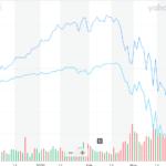 S&P index vs Apple chart