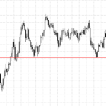 support and resistance levels on forex
