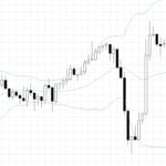 bollinger bands volatility indicator