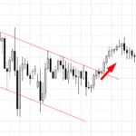 breakout of the descending channel