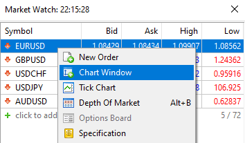 chart window