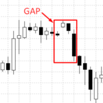 closing the gap on forex
