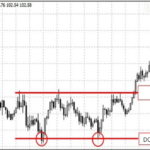 double bottom formation on forex