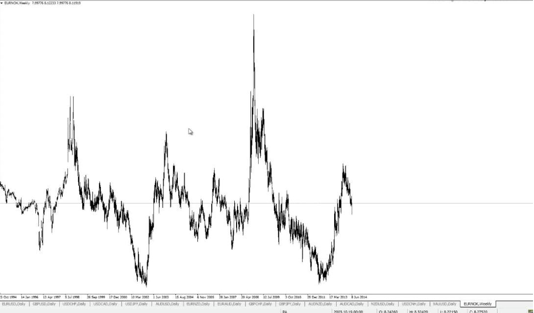 eur-nok swap rate