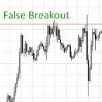 false breakout on forex