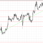 fibonacci grid levels