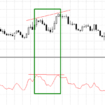 forex divergence on rsi