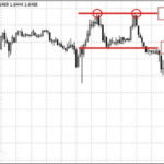 double top formation on forex
