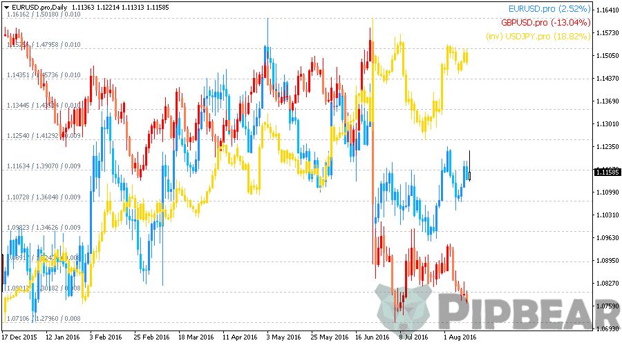 multi currency indicator