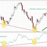 on balance volume indicator signals