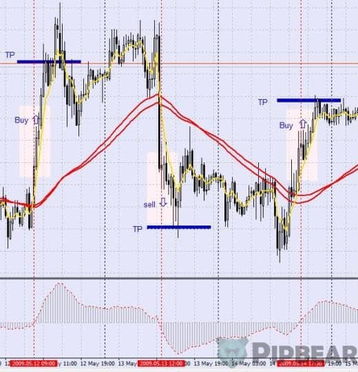 puria method scalping strategy