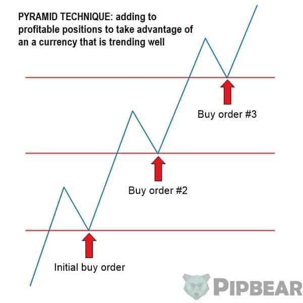 Pyramiding forex trading ikea bed hack family investments