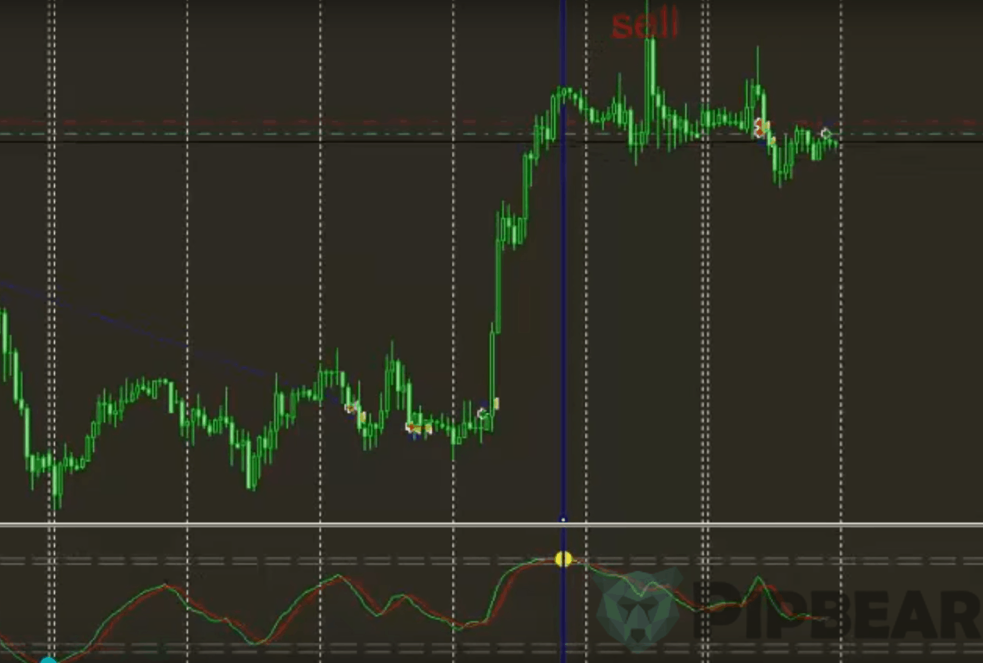 short signal wave trend strategy