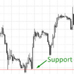 support levels on forex
