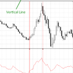 testing RSI indicator on the chart
