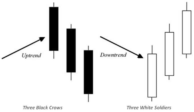 three-black-crows-three-white-soldiers