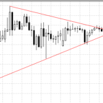 triangle on forex