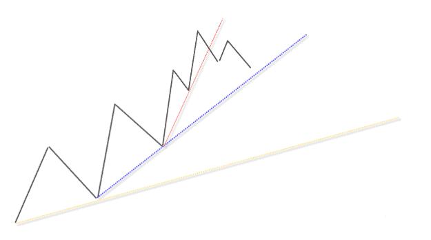 victor sperandeo charting method