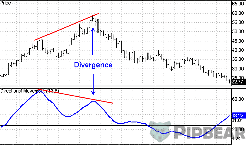 ADX divergence