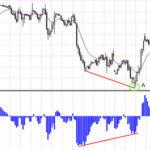 bears power divergence
