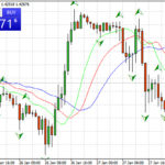how to trade with the fractals indicator