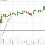 Market-Facilitation-Index-Indicator