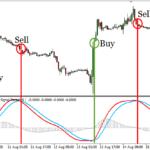trix indicator signals