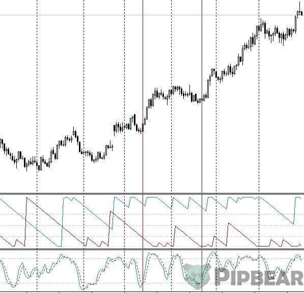 Aroon indicator strategy