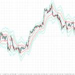 keltner channels trading strategy