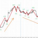 zig zag trend indicator
