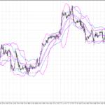 Keltner channels in forex trading