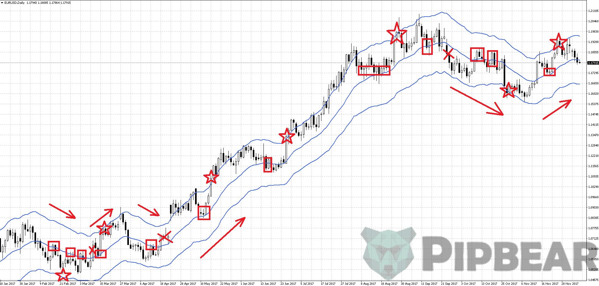 Keltner channel trading approach