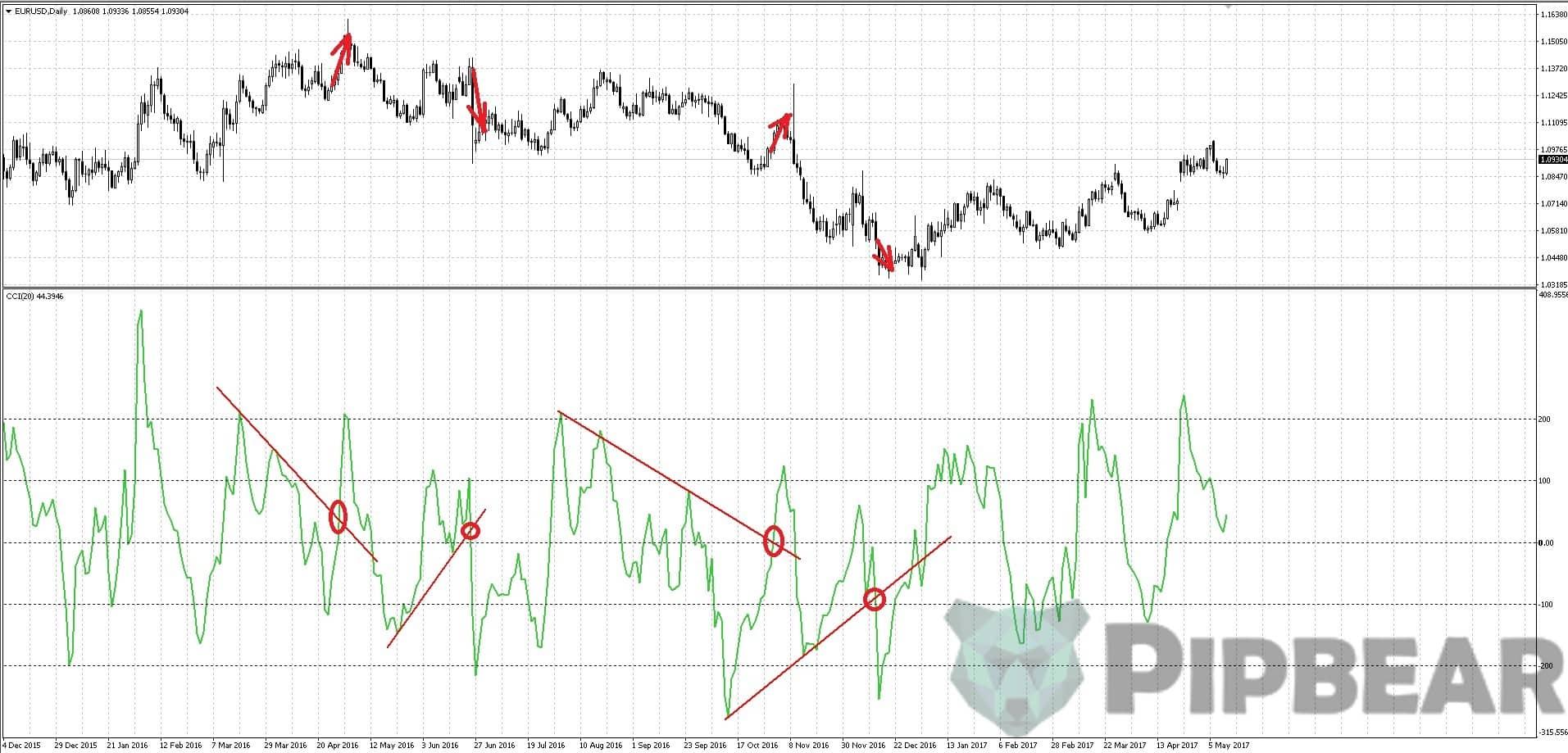 CCI indicator trading strategy