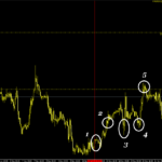USD/CAD pivot points