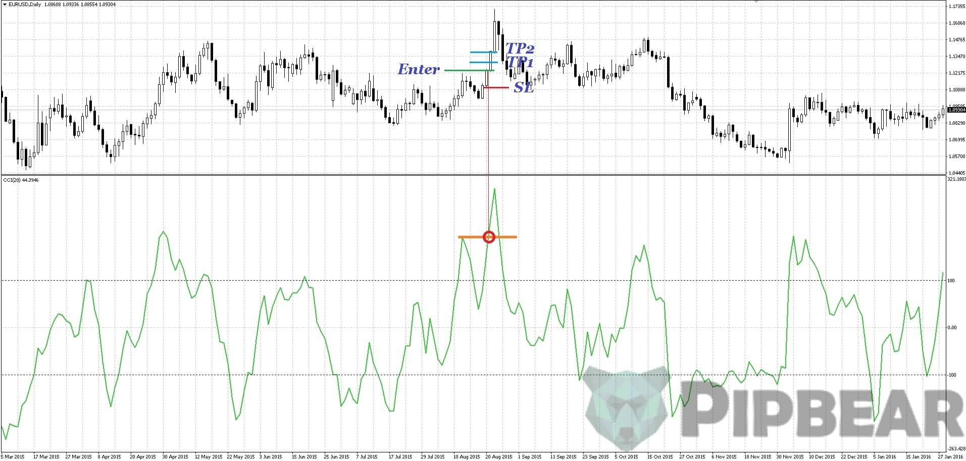 how to trade with CCI indicator on forex