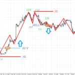 how to use zig zag trend indicator