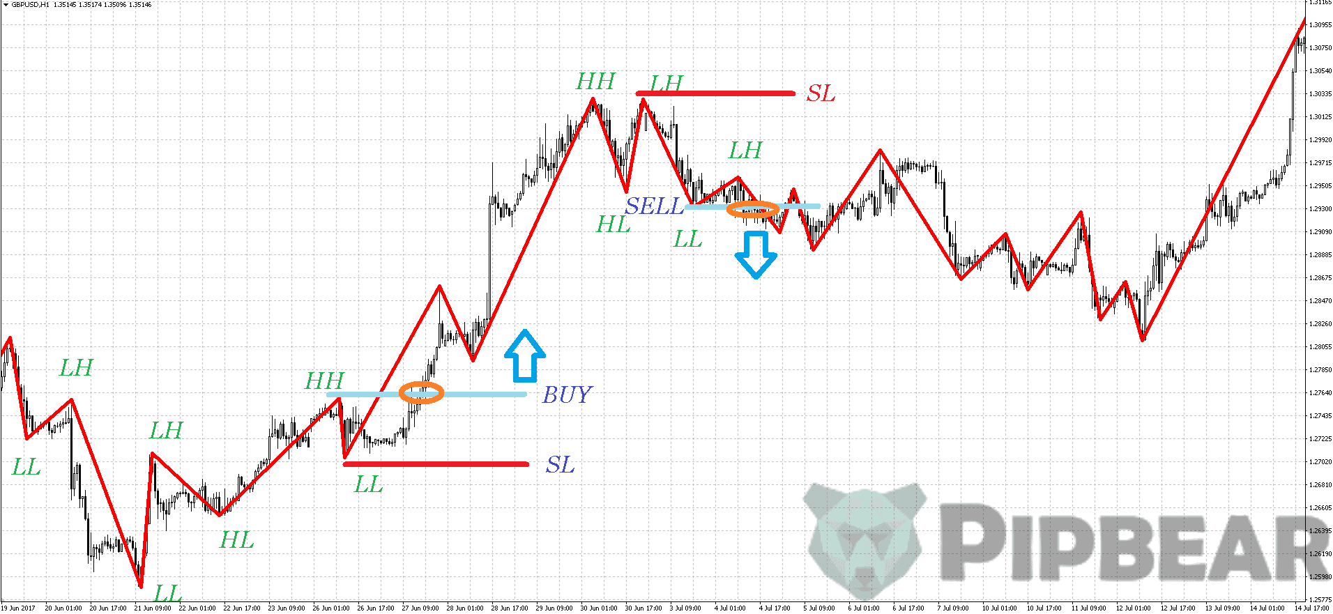 how to use zig zag trend indicator