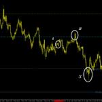 USD/JPY pivot points