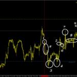 GBP/USD pivot points