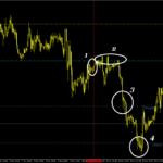 USD/CHF currency pair pivots